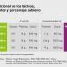 Aporte nutricional de los lácteos, requerimientos y porcentaje cubierto