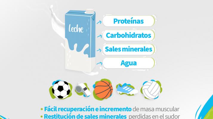 Lácteos y deportes